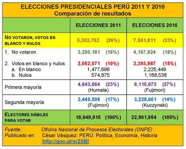 _____2_ELECCIONES PRESIDENCIALES PERÚ 2011-2016-640
