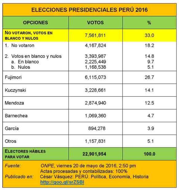 ________3Resultados Electorales 640
