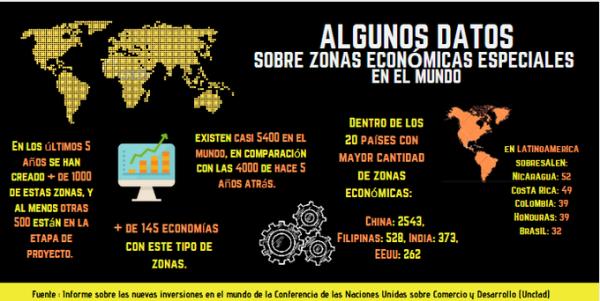 ____Zonas economicas